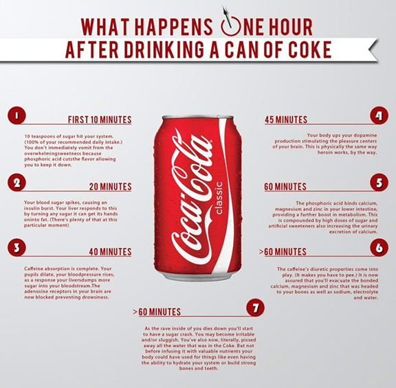 Still drinking soda? It's one of the hardest health-crushing habits to kick. But that'll change once you discover what it does to your body in just one hour…